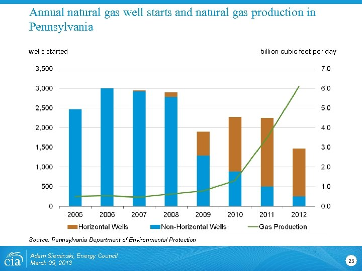 Annual natural gas well starts and natural gas production in Pennsylvania wells started billion