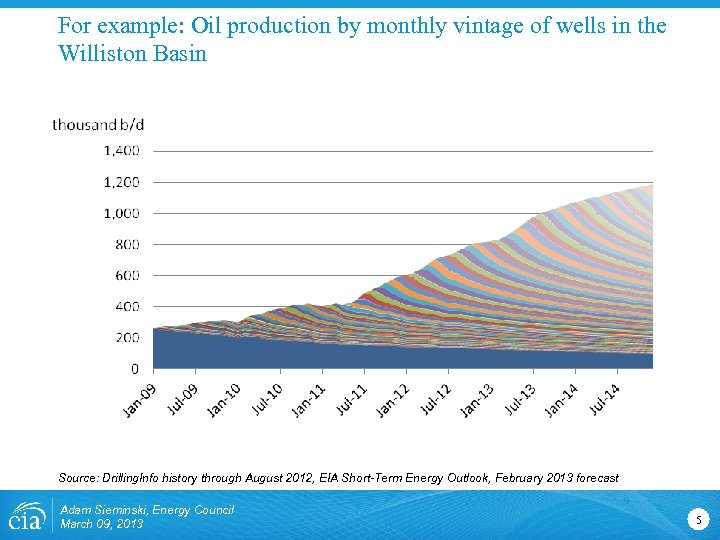 For example: Oil production by monthly vintage of wells in the Williston Basin Source: