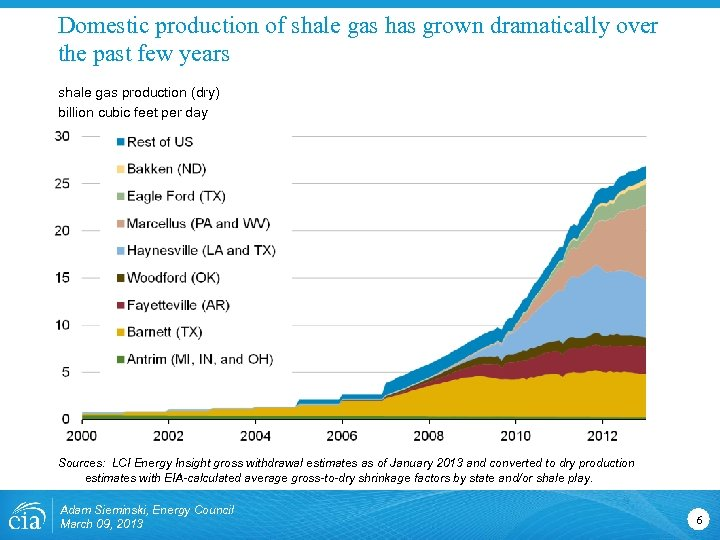 Domestic production of shale gas has grown dramatically over the past few years shale