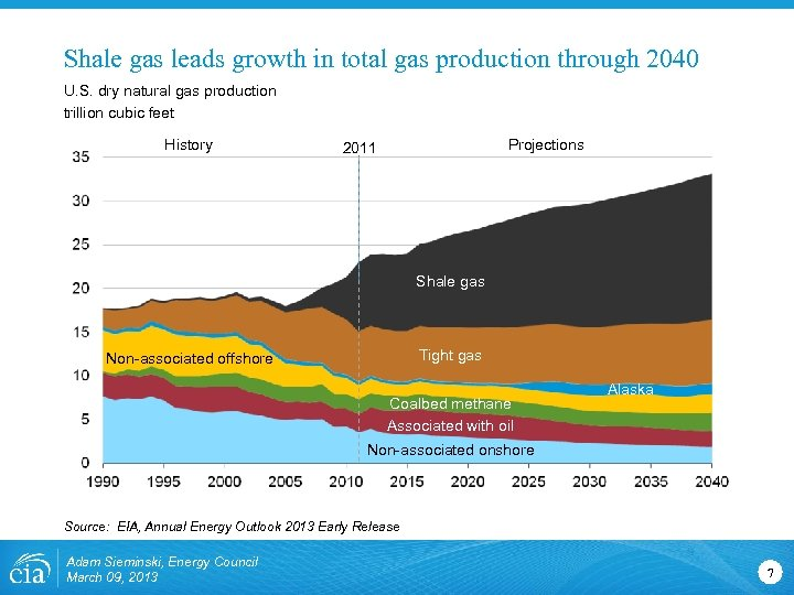 Shale gas leads growth in total gas production through 2040 U. S. dry natural