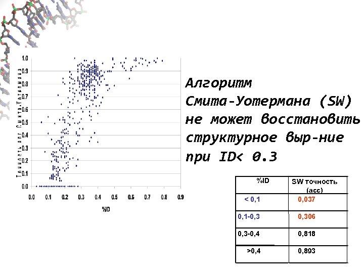 Алгоритм Смита-Уотермана (SW) не может восстановить структурное выр-ние при ID< 0. 3 %ID <