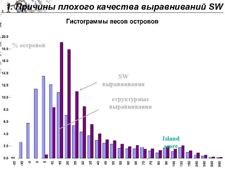 1. Причины плохого качества выравниваний SW % островов SW выравнивания структурные выравнивания Island score