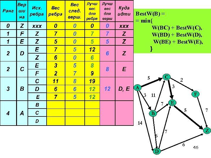 Best. W(B) = = min{ W(BC) + Best. W(C), W(BD) + Best. W(D), W(BE)