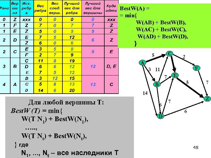 Best. W(A) = = min{ W(AB) + Best. W(B), W(AC) + Best. W(C), W(AD)