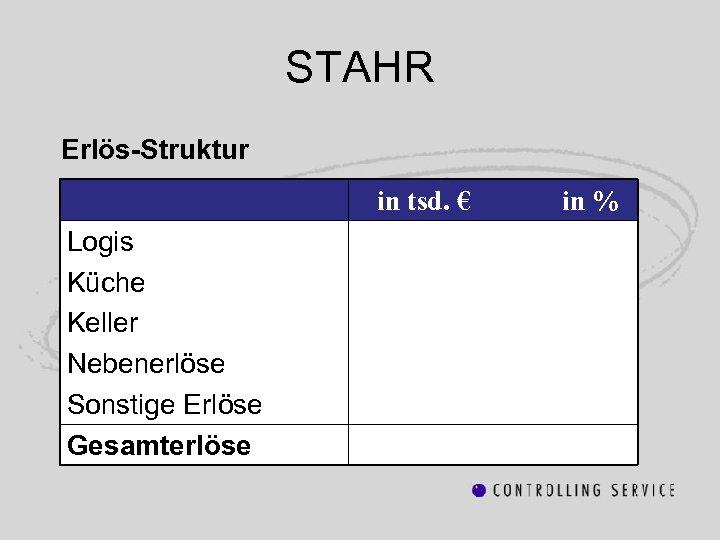 STAHR Erlös-Struktur in tsd. € Logis Küche Keller Nebenerlöse Sonstige Erlöse Gesamterlöse in %