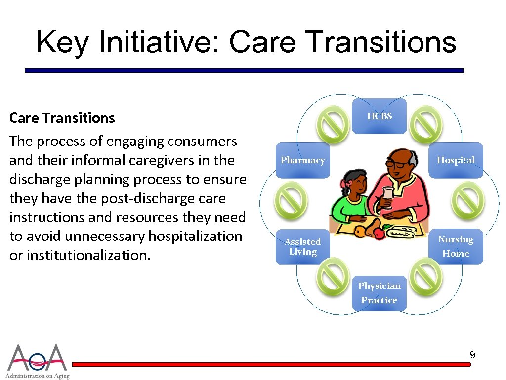 Key Initiative: Care Transitions The process of engaging consumers and their informal caregivers in