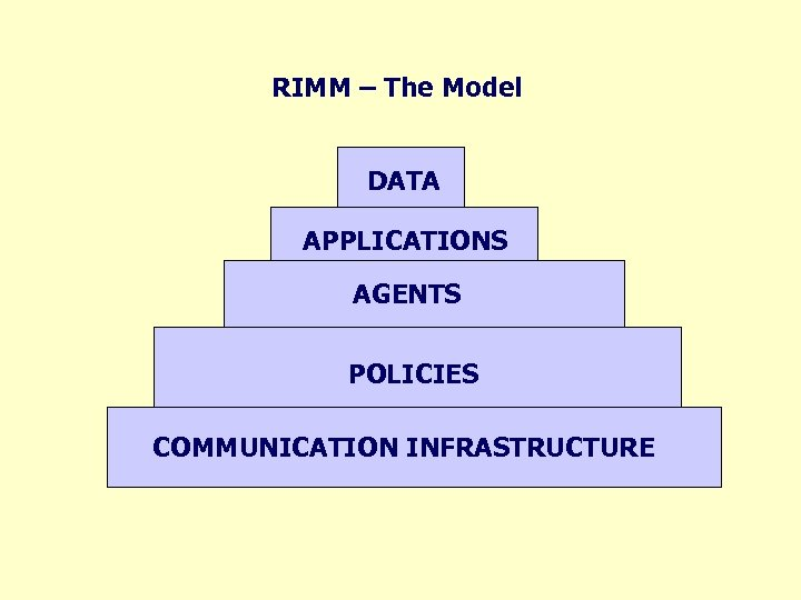RIMM – The Model DATA APPLICATIONS AGENTS POLICIES COMMUNICATION INFRASTRUCTURE