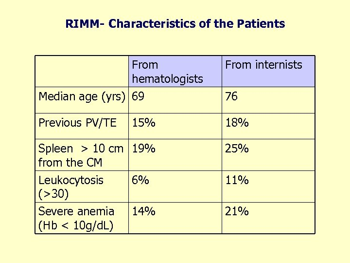 RIMM- Characteristics of the Patients From hematologists Median age (yrs) 69 From internists Previous