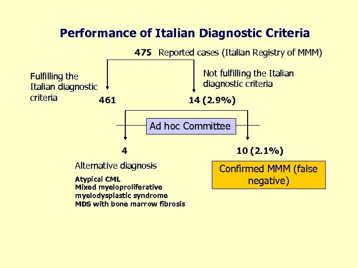 Performance of Italian Diagnostic Criteria 475 Reported cases (Italian Registry of MMM) Not fulfilling