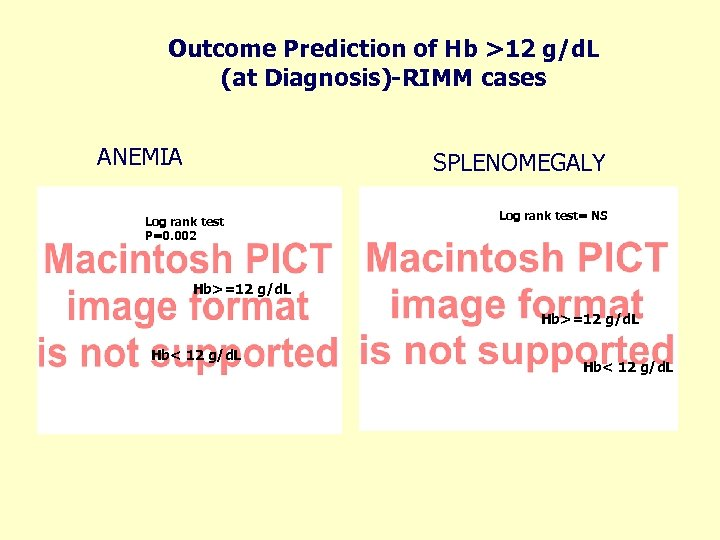 Outcome Prediction of Hb >12 g/d. L (at Diagnosis)-RIMM cases ANEMIA SPLENOMEGALY Log rank