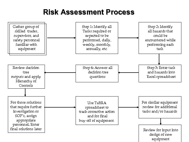 Risk Assessment Process Gather group of skilled trades, supervisor, and safety personnel familiar with