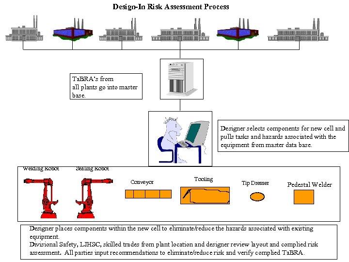 Design-In Risk Assessment Process Ta. BRA's from all plants go into master base. Designer