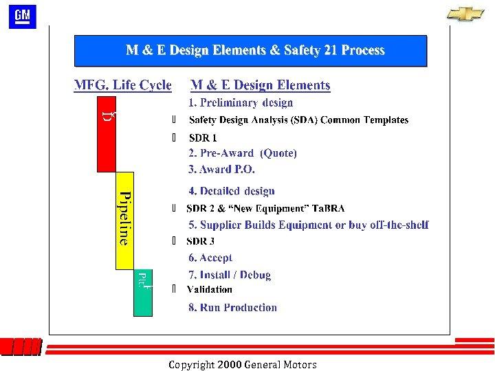 Copyright 2000 General Motors