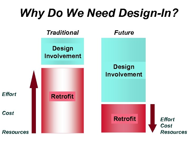 Why Do We Need Design-In? Traditional Future Design Involvement Effort Cost Resources Retrofit Effort