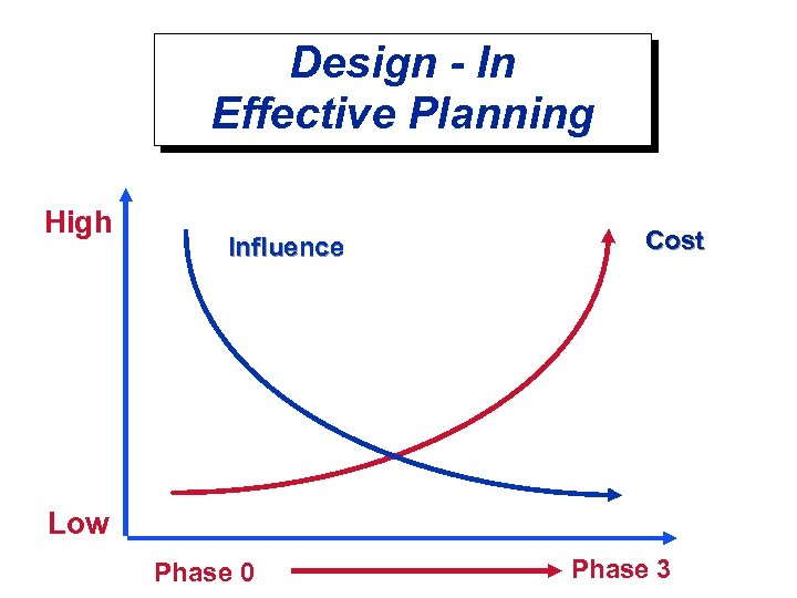 Design - In Effective Planning High Influence Cost Low Phase 0 Phase 3