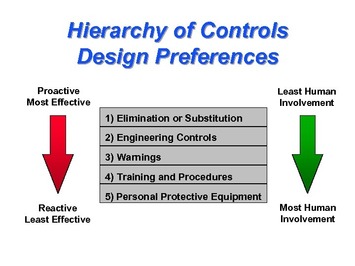 Hierarchy of Controls Design Preferences Proactive Most Effective Least Human Involvement 1) Elimination or