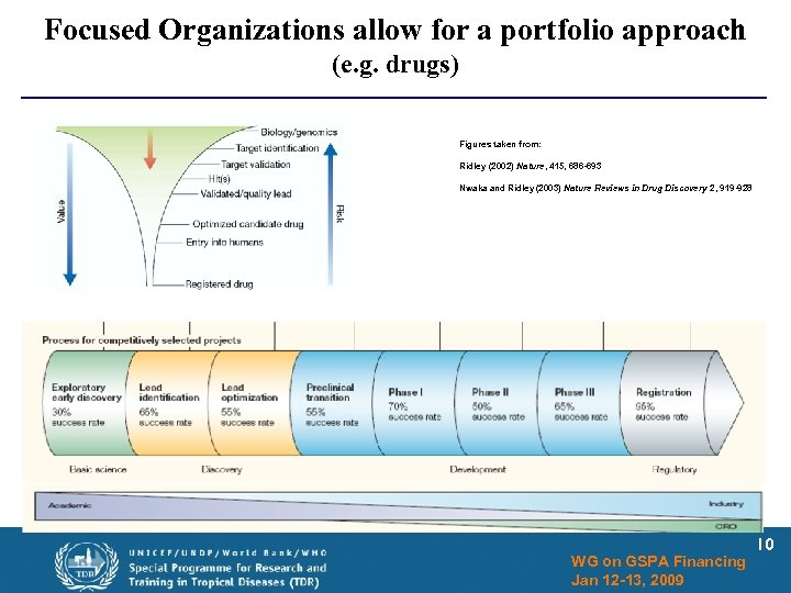 Focused Organizations allow for a portfolio approach (e. g. drugs) Figures taken from: Ridley