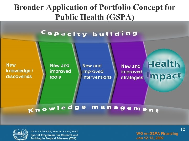 Broader Application of Portfolio Concept for Public Health (GSPA) New knowledge / discoveries New