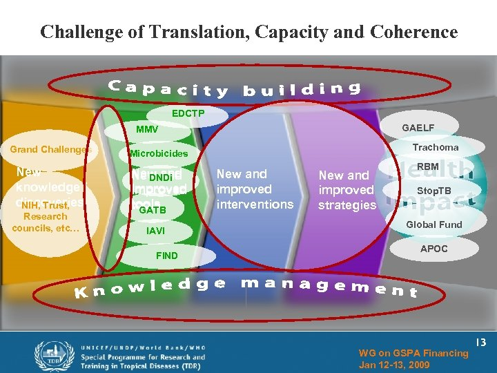 Challenge of Translation, Capacity and Coherence EDCTP GAELF MMV Grand Challenges New knowledge /