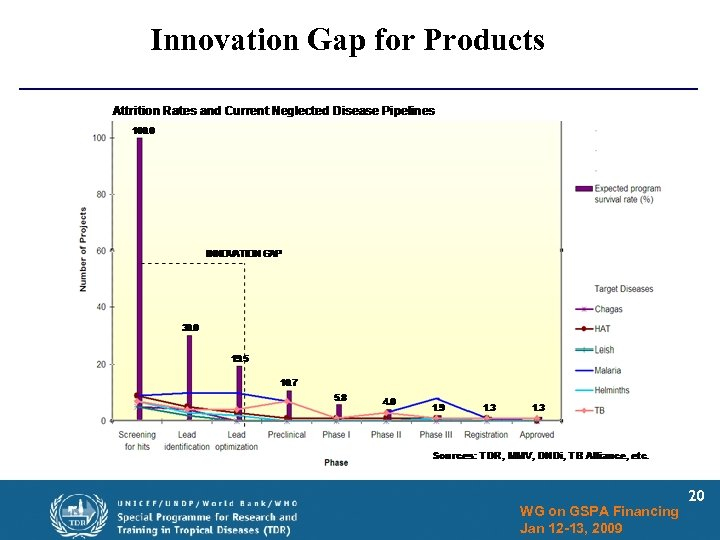 Innovation Gap for Products WG on GSPA Financing Jan 12 -13, 2009 20