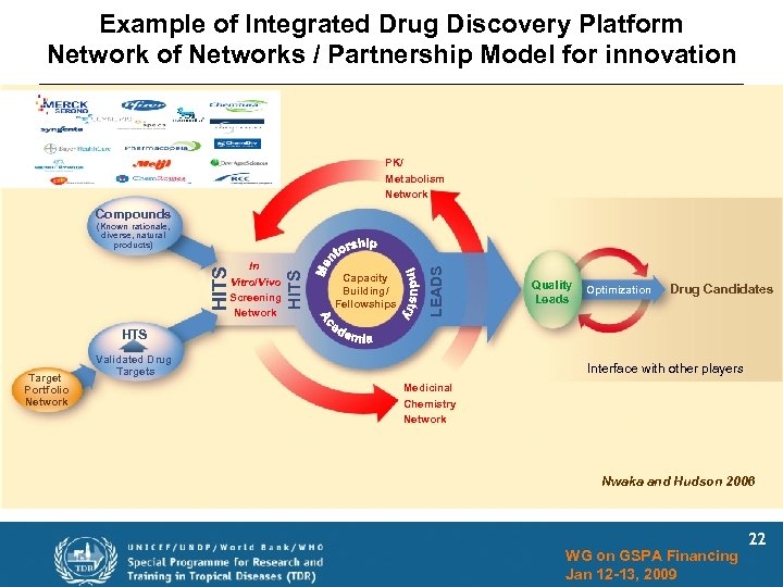 Example of Integrated Drug Discovery Platform Network of Networks / Partnership Model for innovation
