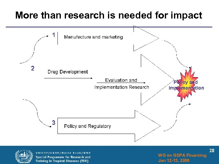 More than research is needed for impact WG on GSPA Financing Jan 12 -13,