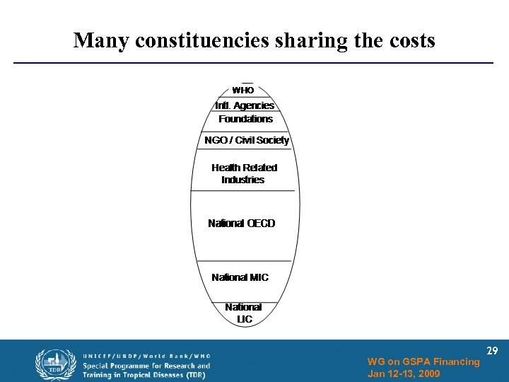 Many constituencies sharing the costs WG on GSPA Financing Jan 12 -13, 2009 29