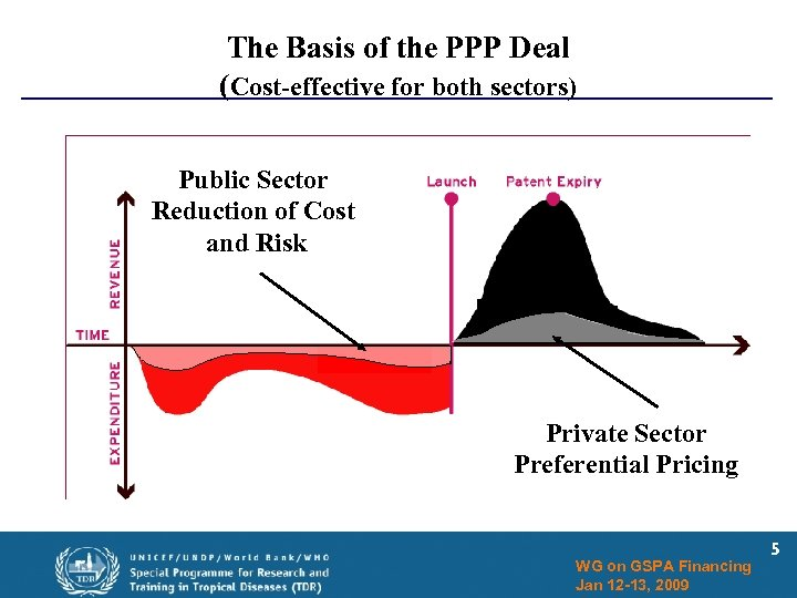 The Basis of the PPP Deal (Cost-effective for both sectors) Public Sector Reduction of