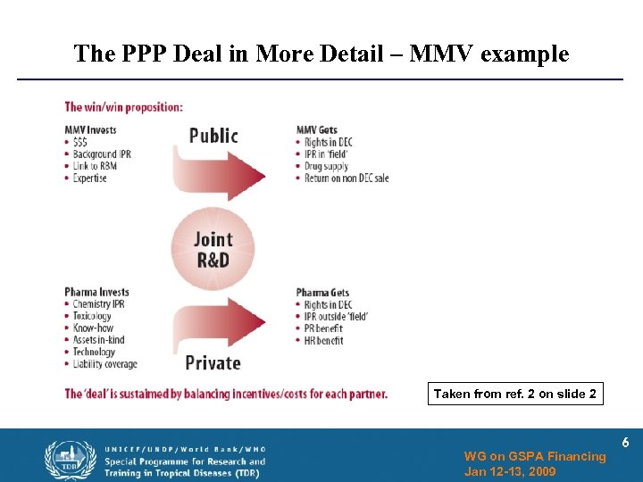 The PPP Deal in More Detail – MMV example Taken from ref. 2 on