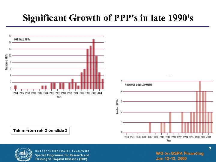 Significant Growth of PPP's in late 1990's Taken from ref. 2 on slide 2