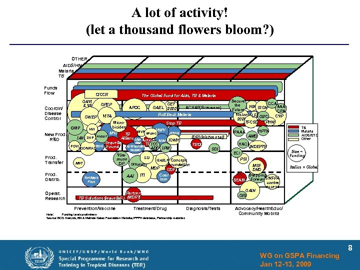 A lot of activity! (let a thousand flowers bloom? ) OTHER AIDS/HIV Malaria TB