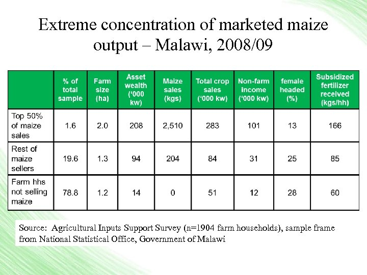 Extreme concentration of marketed maize output – Malawi, 2008/09 Source: Agricultural Inputs Support Survey