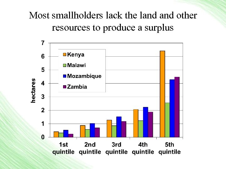 hectares Most smallholders lack the land other resources to produce a surplus