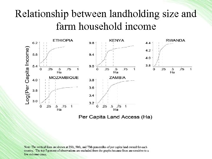 Relationship between landholding size and farm household income