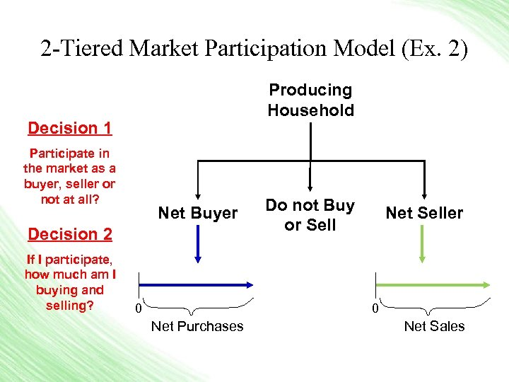 2 -Tiered Market Participation Model (Ex. 2) Producing Household Decision 1 Participate in the