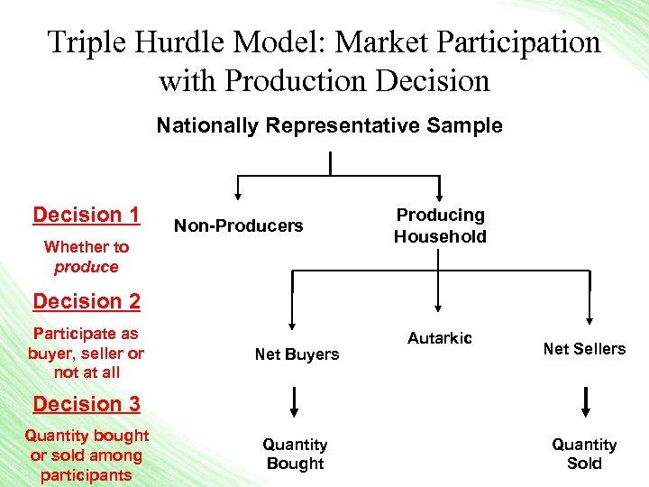 Triple Hurdle Model: Market Participation with Production Decision Nationally Representative Sample Decision 1 Non-Producers
