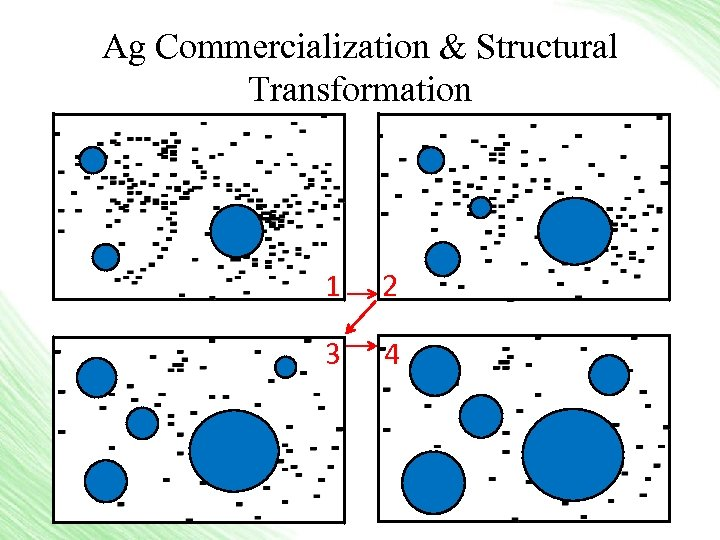 Ag Commercialization & Structural Transformation 1 2 3 4