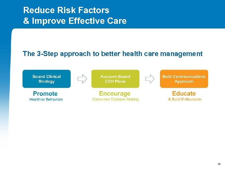 Reduce Risk Factors & Improve Effective Care The 3 -Step approach to better health
