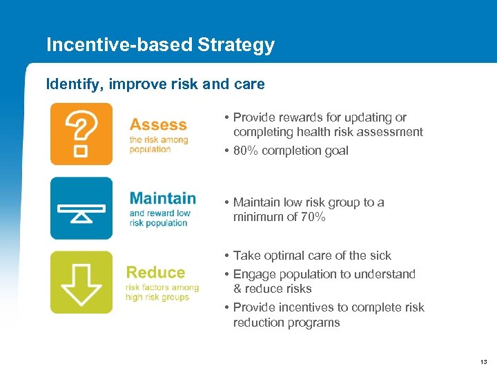 Incentive-based Strategy Identify, improve risk and care • Provide rewards for updating or completing