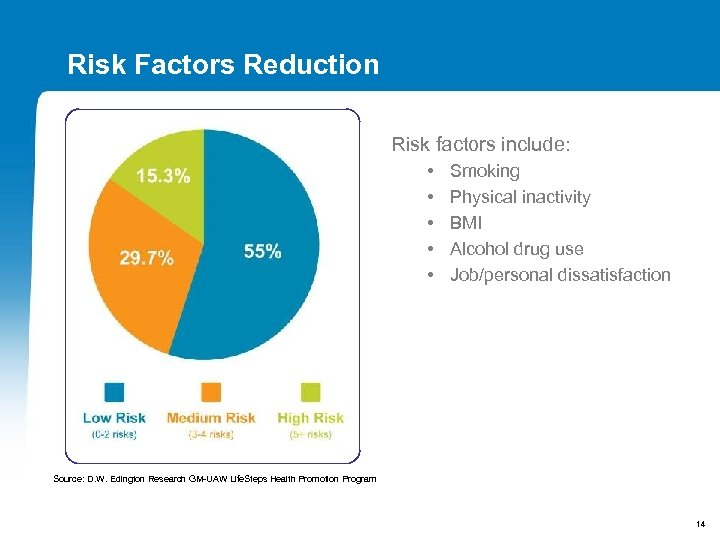Risk Factors Reduction Risk factors include: • • • Smoking Physical inactivity BMI Alcohol