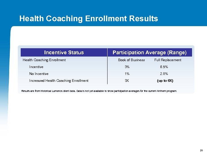 Health Coaching Enrollment Results Incentive Status Health Coaching Enrollment Participation Average (Range) Book of