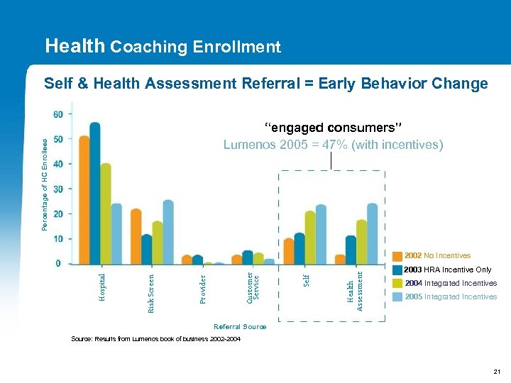 Health Coaching Enrollment Self & Health Assessment Referral = Early Behavior Change Percentage of