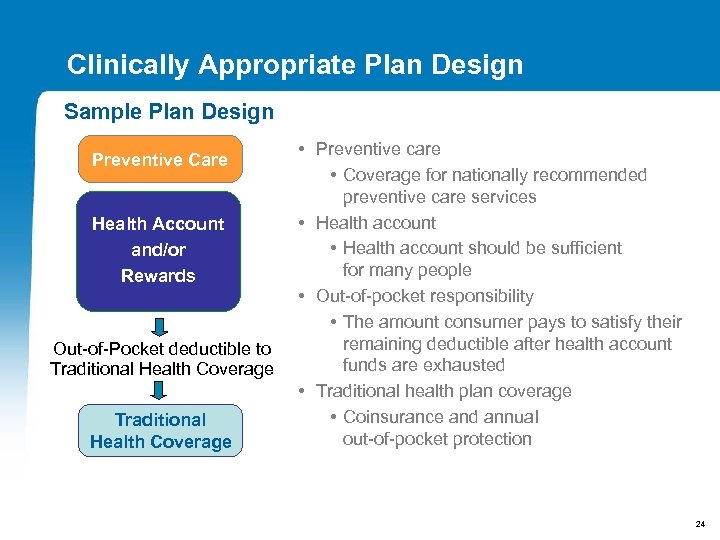 Clinically Appropriate Plan Design Sample Plan Design Preventive Care Health Account and/or Rewards Out-of-Pocket