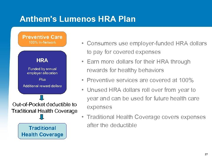Anthem's Lumenos HRA Plan Preventive Care 100% In-Network HRA Funded by annual employer allocation