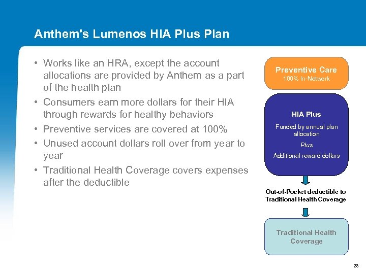 Anthem's Lumenos HIA Plus Plan • Works like an HRA, except the account allocations