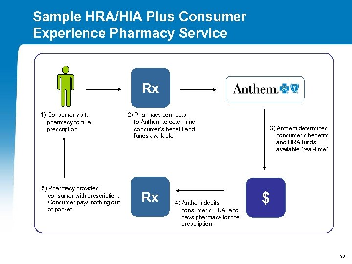 Sample HRA/HIA Plus Consumer Experience Pharmacy Service Rx 1) Consumer visits pharmacy to fill