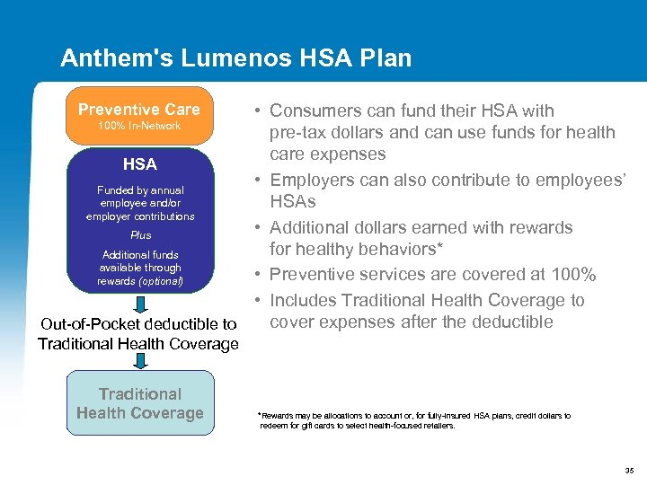 Anthem's Lumenos HSA Plan • Consumers can fund their HSA with 100% In-Network pre-tax