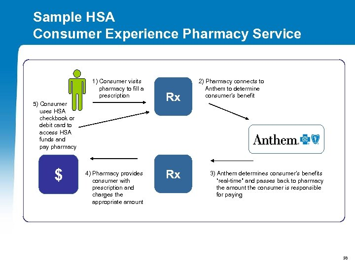 Sample HSA Consumer Experience Pharmacy Service 1) Consumer visits pharmacy to fill a prescription