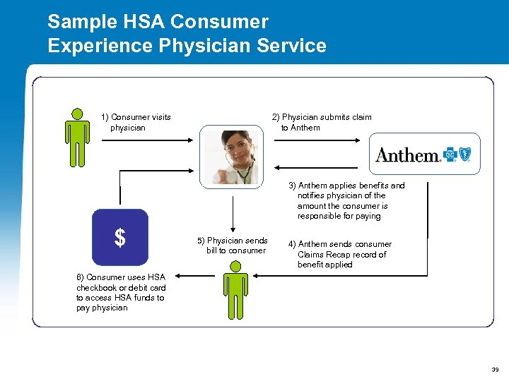 Sample HSA Consumer Experience Physician Service 1) Consumer visits physician 2) Physician submits claim