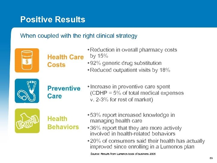 Positive Results When coupled with the right clinical strategy • Reduction in overall pharmacy